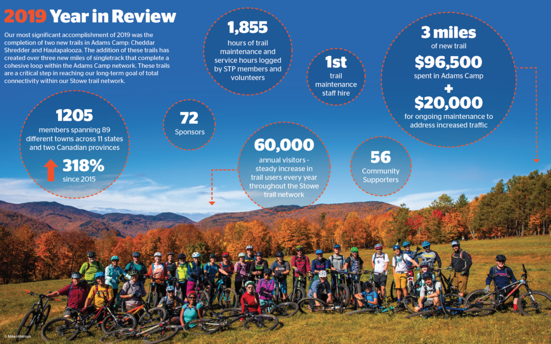 2019 Annual Report from Stowe Trails Partnership
